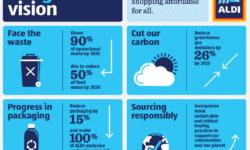 Aldi Environmental Sustainability